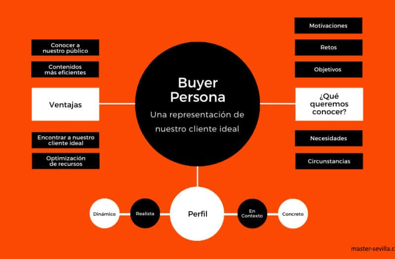 Beneficios - Buyer Persona - Cliente Ideal