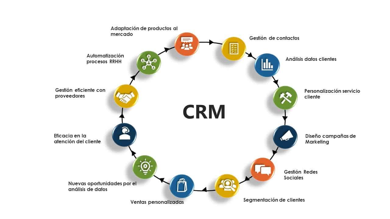 Beneficios que aporta un CRM a la empresa