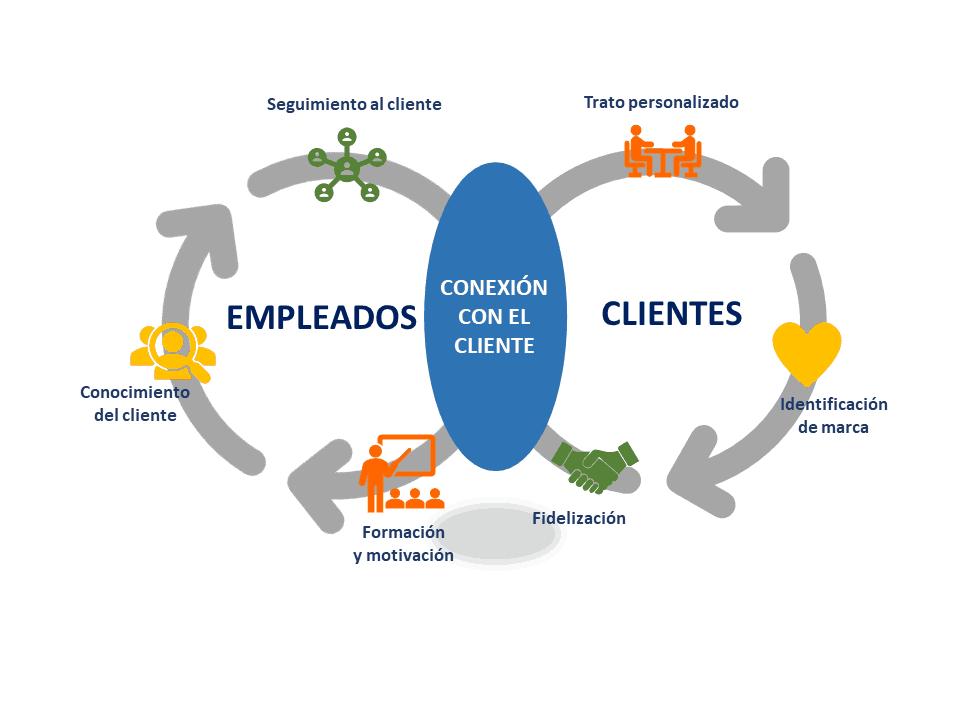 Consejos para mantener a los empleados conectados con clientes