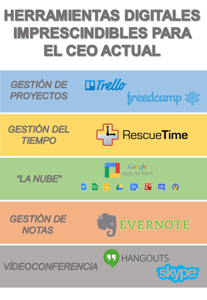 Infografía de herramientas digitales para el CEO actual