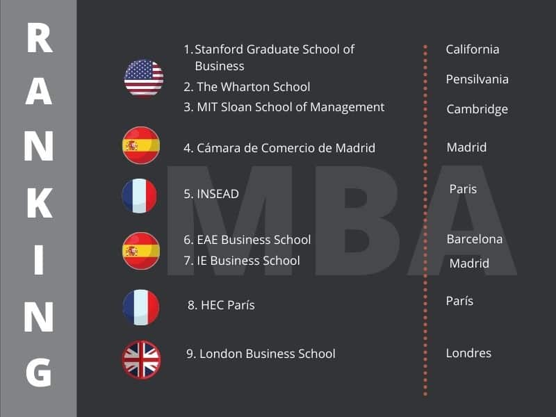 Mejores MBA del mundo - Ranking