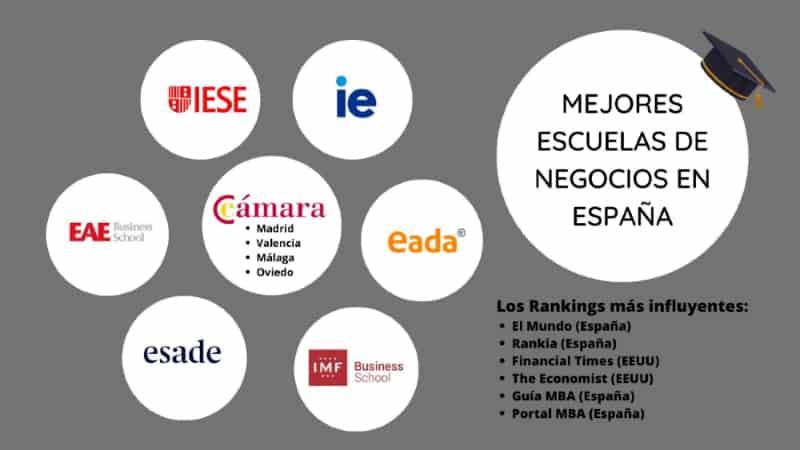 Infografía Mejores Business School en España