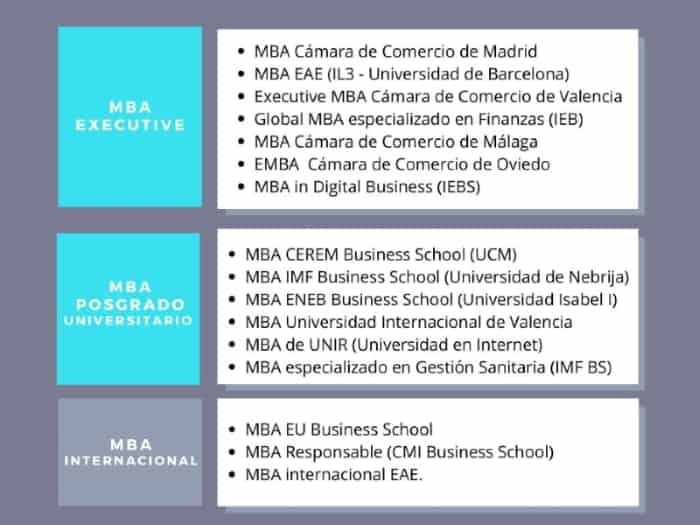 mejores másters MBA ranking